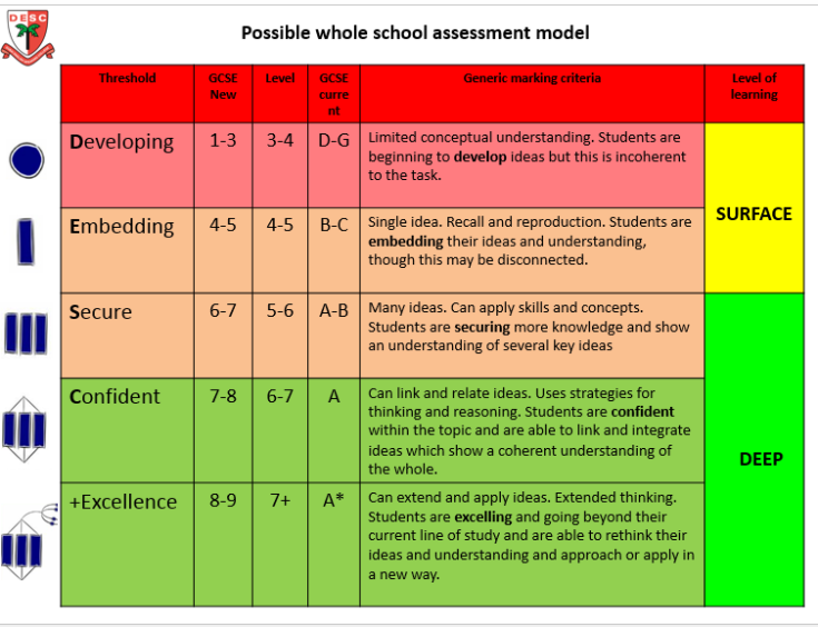 w school assessment model